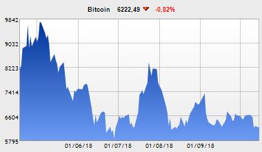 Stratégies Bitcoin ou argent BTC pour les débutants