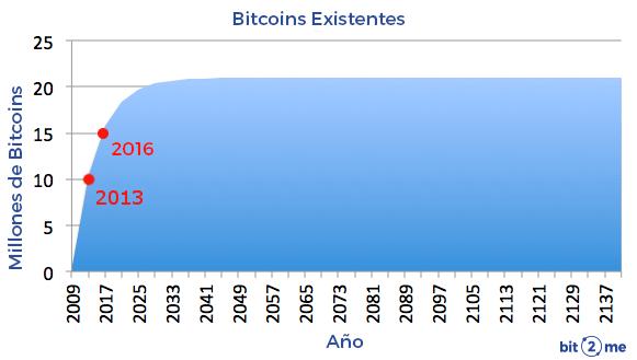 bitcoin b