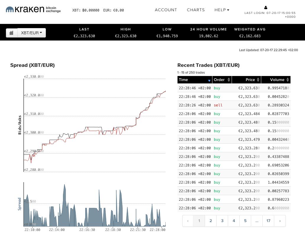 ethereum gas price